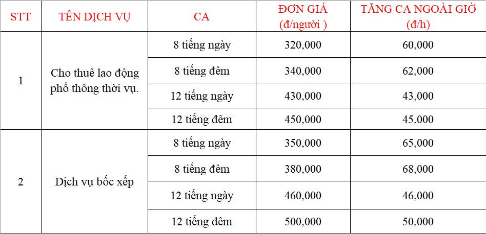 Bảng giá cho thuê lao động thời vụ tại Phát Đạt